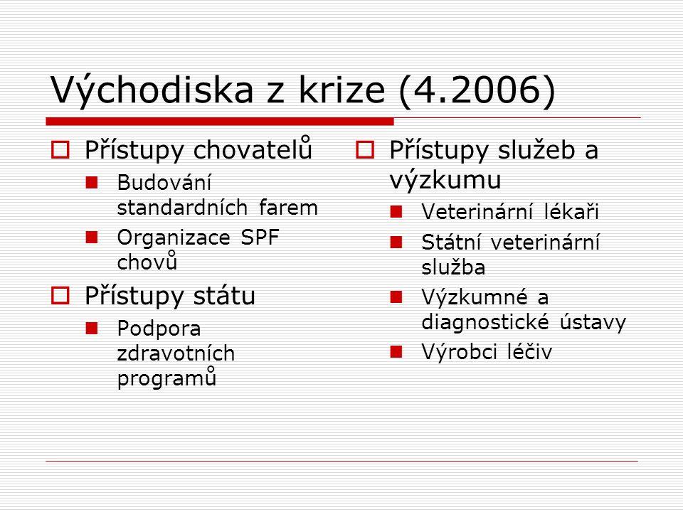 Východiska z krize (4.2006)  Přístupy chovatelů Budování standardních farem Organizace SPF chovů  Přístupy státu Podpora zdravotních programů  Přís