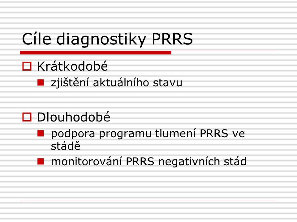 Cíle diagnostiky PRRS  Krátkodobé zjištění aktuálního stavu  Dlouhodobé podpora programu tlumení PRRS ve stádě monitorování PRRS negativních stád