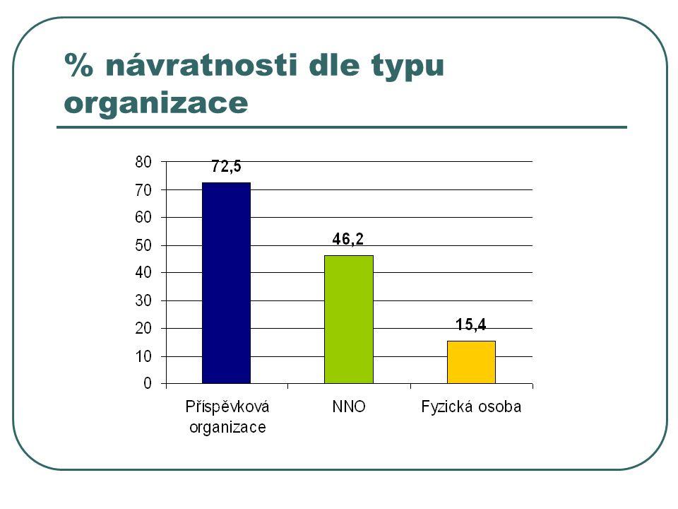 % návratnosti dle typu organizace