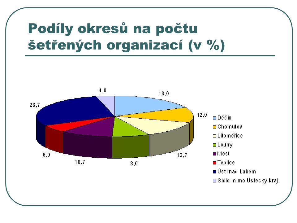 Podíly okresů na počtu šetřených organizací (v %)