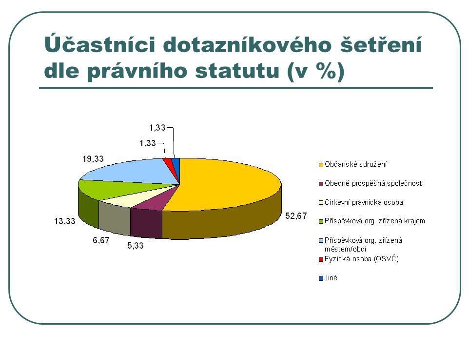 Účastníci dotazníkového šetření dle právního statutu (v %)