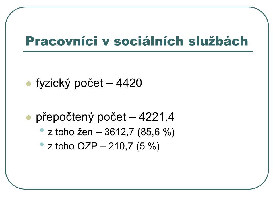 Pracovníci v sociálních službách fyzický počet – 4420 přepočtený počet – 4221,4 z toho žen – 3612,7 (85,6 %) z toho OZP – 210,7 (5 %)