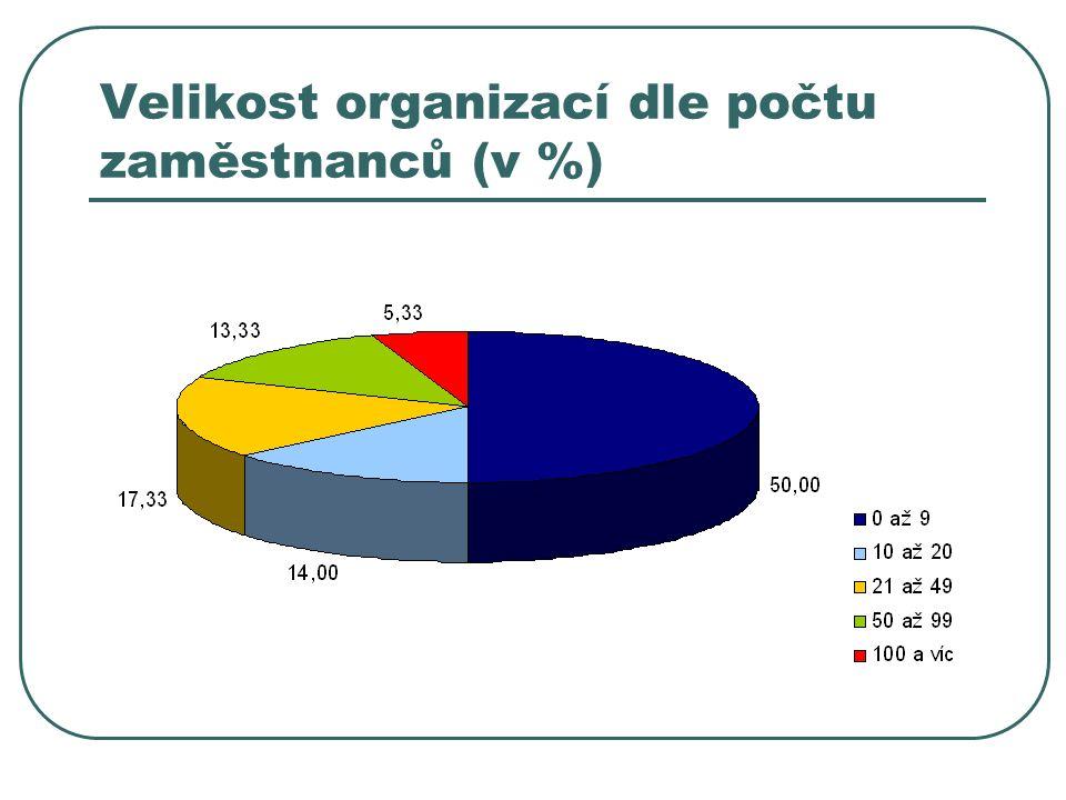 Velikost organizací dle počtu zaměstnanců (v %)