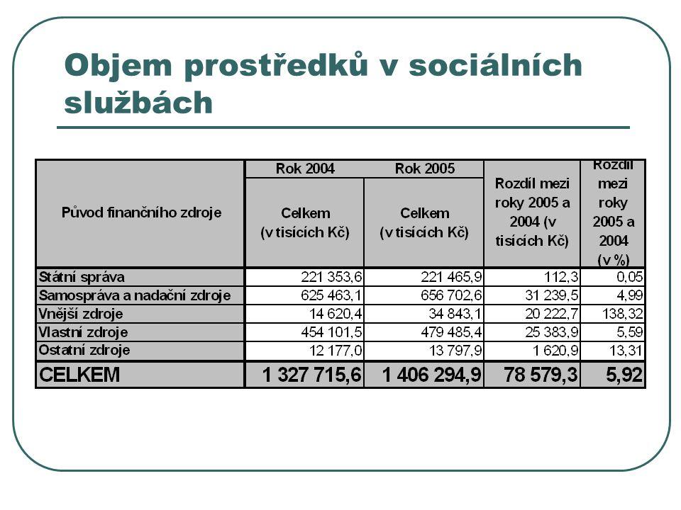 Objem prostředků v sociálních službách