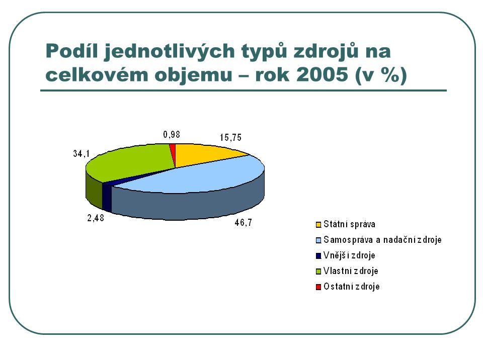 Podíl jednotlivých typů zdrojů na celkovém objemu – rok 2005 (v %)