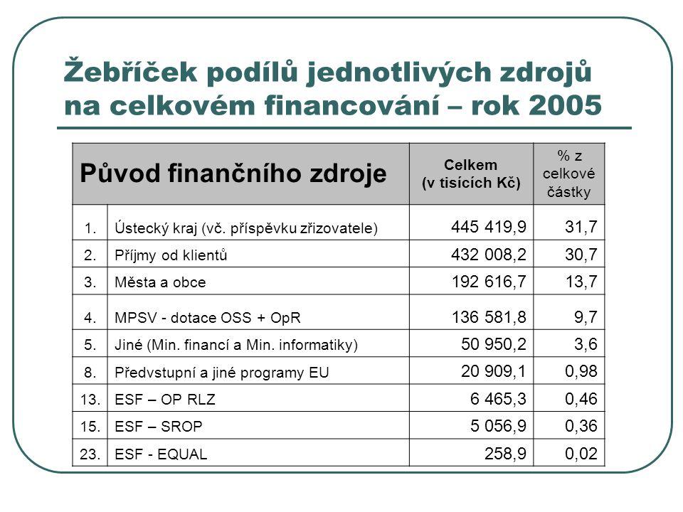 Žebříček podílů jednotlivých zdrojů na celkovém financování – rok 2005 Původ finančního zdroje Celkem (v tisících Kč) % z celkové částky 1.Ústecký kraj (vč.