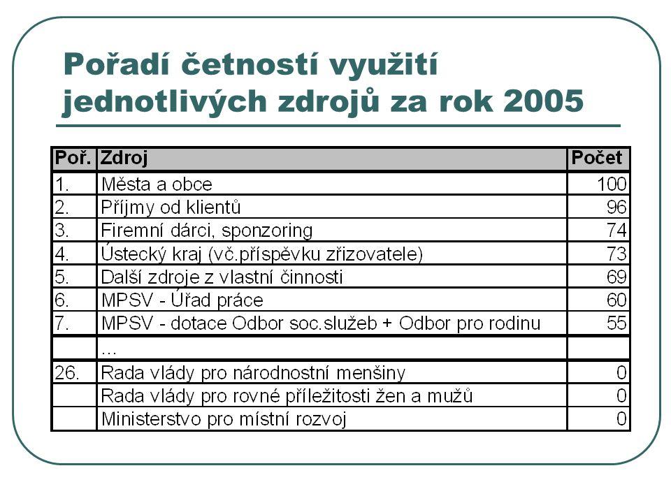 Pořadí četností využití jednotlivých zdrojů za rok 2005