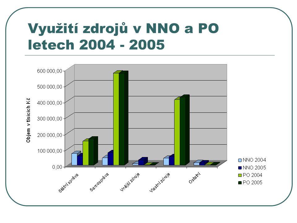 Využití zdrojů v NNO a PO letech 2004 - 2005