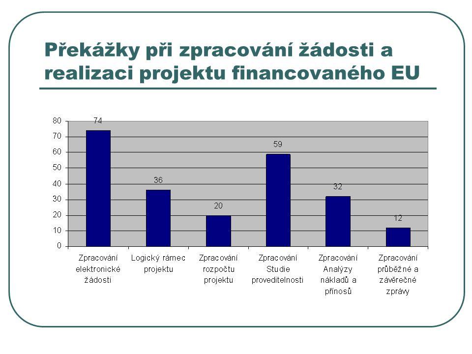 Překážky při zpracování žádosti a realizaci projektu financovaného EU