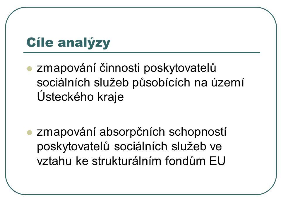 Cíle analýzy zmapování činnosti poskytovatelů sociálních služeb působících na území Ústeckého kraje zmapování absorpčních schopností poskytovatelů sociálních služeb ve vztahu ke strukturálním fondům EU