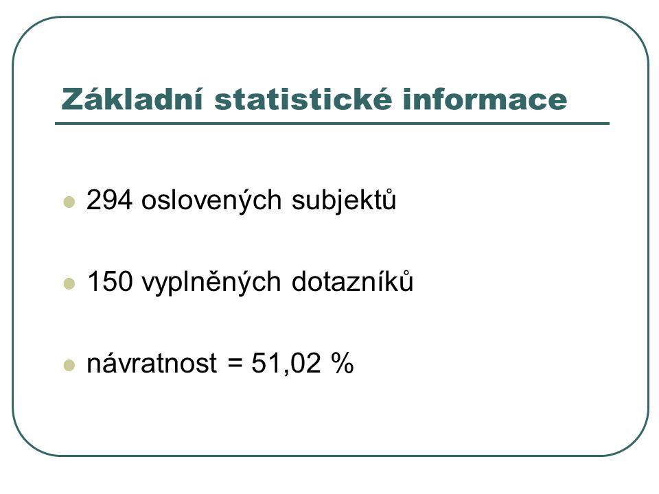 Základní statistické informace 294 oslovených subjektů 150 vyplněných dotazníků návratnost = 51,02 %