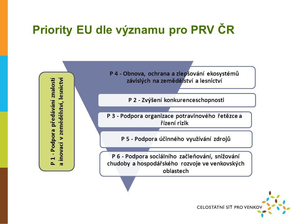 Rozpočet PRV 2014+