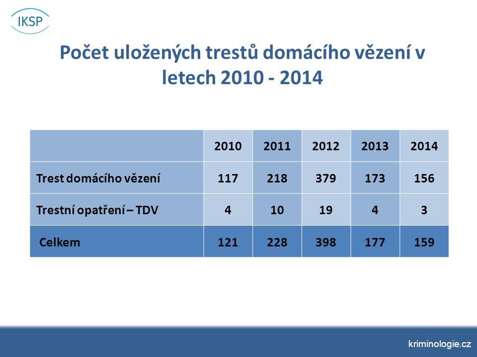kriminologie.cz Počet uložených trestů domácího vězení v letech 2010 - 2014 20102011201220132014 Trest domácího vězení117218379173156 Trestní opatření – TDV4101943 Celkem121228398177159
