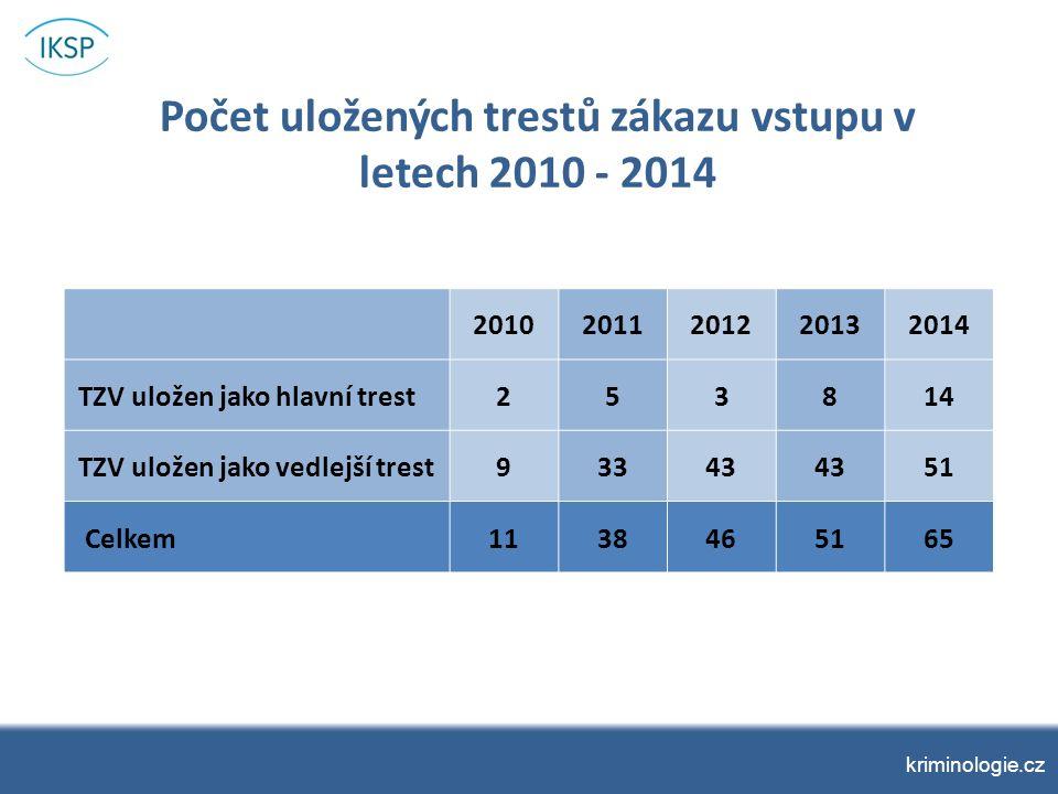 kriminologie.cz Případová studie k trestu domácího vězení a trestu zákazu vstupu na sportovní, kulturní a jiné společenské akce