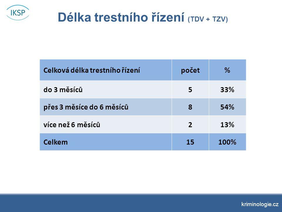 kriminologie.cz Délka trestního řízení (TDV + TZV) Celková délka trestního řízenípočet% do 3 měsíců533% přes 3 měsíce do 6 měsíců854% více než 6 měsíců213% Celkem15100%
