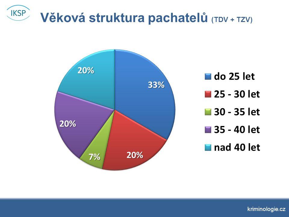 kriminologie.cz Socioprofesní status (TDV + TZV) Socioprofesní statusPočet% Zaměstnanec v dělnické profesi426,7 % Zaměstnanec v nedělnické profesi16,7 % OSVČ / podnikatel16,7 % Uchazeč o zaměstnání (v evidenci ÚP)213,3 % Bez zaměstnání426,7 % Student16,7 % Invalidní důchodce213,3 % Celkem15100 %