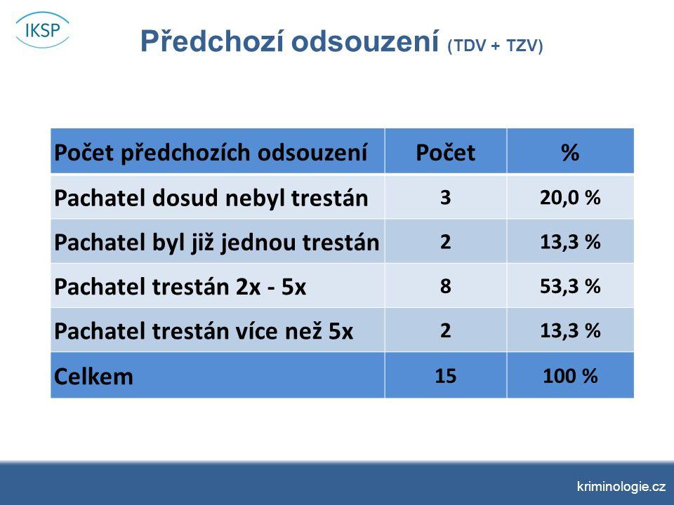 kriminologie.cz Předchozí odsouzení (TDV + TZV) Počet předchozích odsouzeníPočet% Pachatel dosud nebyl trestán 320,0 % Pachatel byl již jednou trestán 213,3 % Pachatel trestán 2x - 5x 853,3 % Pachatel trestán více než 5x 213,3 % Celkem 15100 %