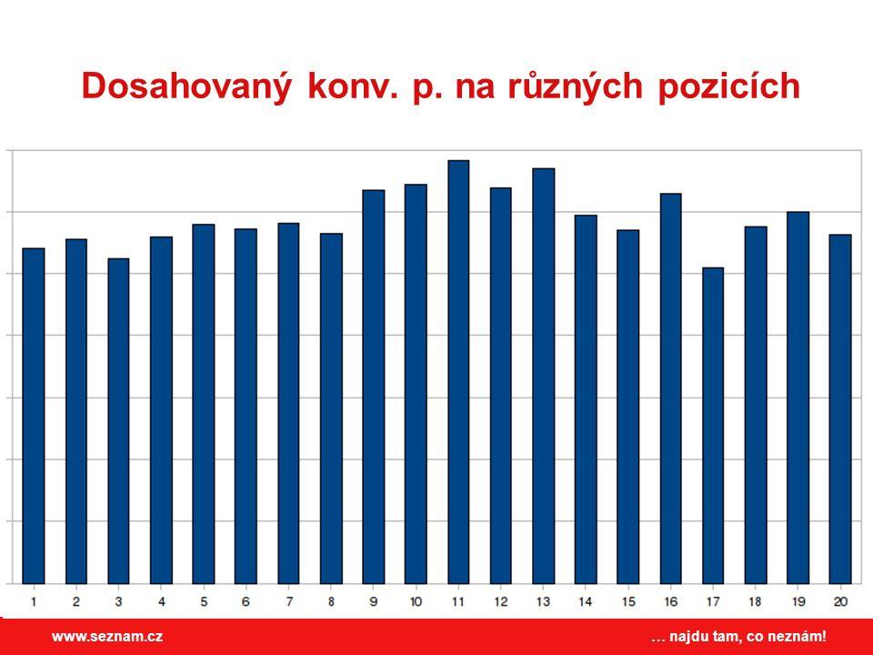 … najdu tam, co neznám!www.seznam.cz Dosahovaný konv. p. na různých pozicích