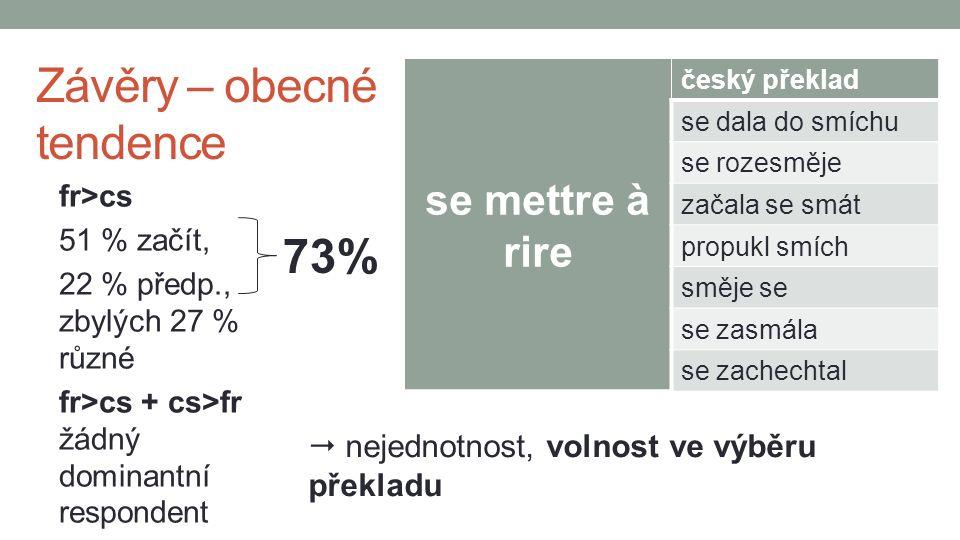 fr>cs 51 % začít, 22 % předp., zbylých 27 % různé fr>cs + cs>fr žádný dominantní respondent se mettre à rire český překlad se dala do smíchu se rozesměje začala se smát propukl smích směje se se zasmála se zachechtal  nejednotnost, volnost ve výběru překladu Závěry – obecné tendence 73%