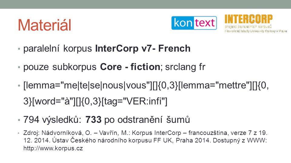 Materiál paralelní korpus InterCorp v7- French pouze subkorpus Core - fiction; srclang fr [lemma= me|te|se|nous|vous ][]{0,3}[lemma= mettre ][]{0, 3}[word= à ][]{0,3}[tag= VER:infi ] 794 výsledků: 733 po odstranění šumů Zdroj: Nádvorníková, O.