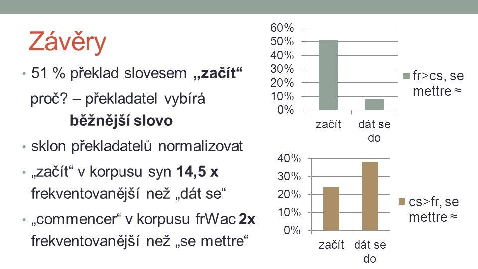 """Závěry 51 % překlad slovesem """"začít proč."""