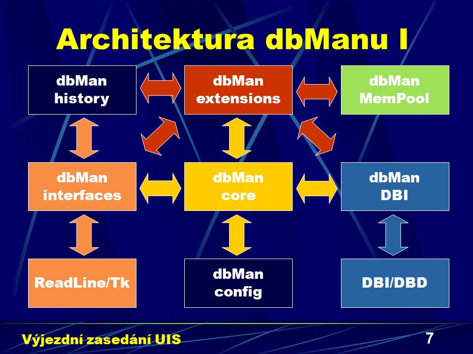 7 Architektura dbManu I Výjezdní zasedání UIS dbMan core dbMan interfaces dbMan DBI DBI/DBDReadLine/Tk dbMan extensions dbMan MemPool dbMan history db