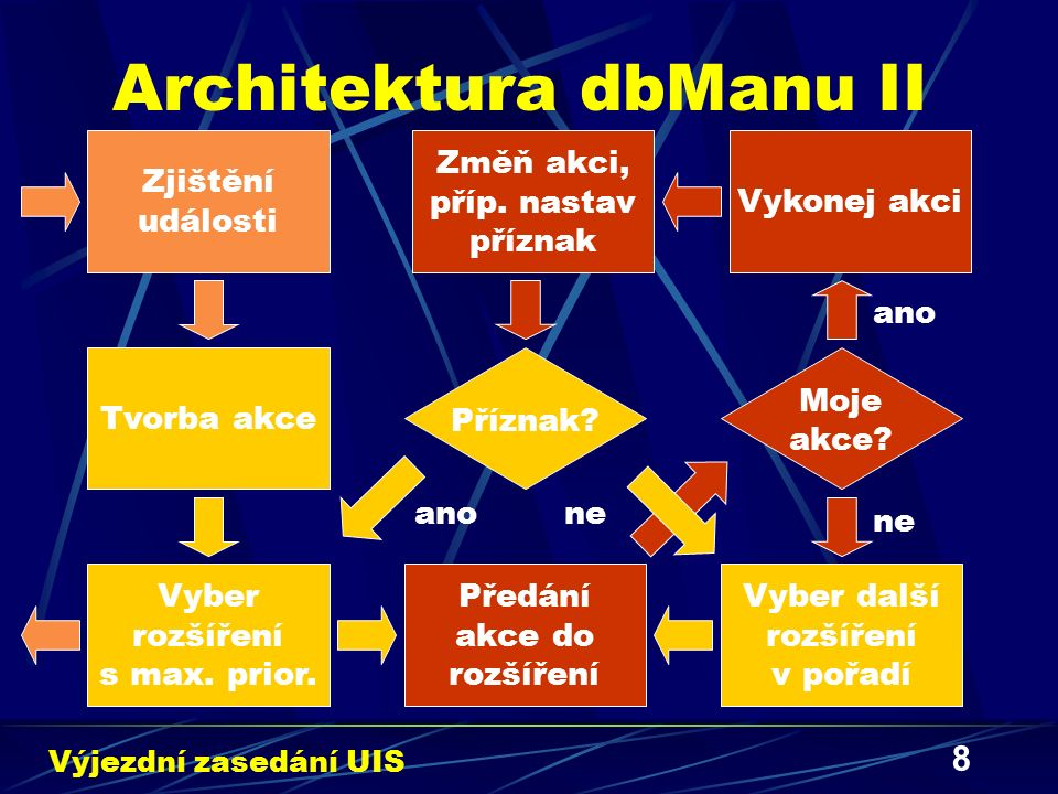 8 Architektura dbManu II Výjezdní zasedání UIS Zjištění události Tvorba akce Předání akce do rozšíření Moje akce? Vyber rozšíření s max. prior. Vyber