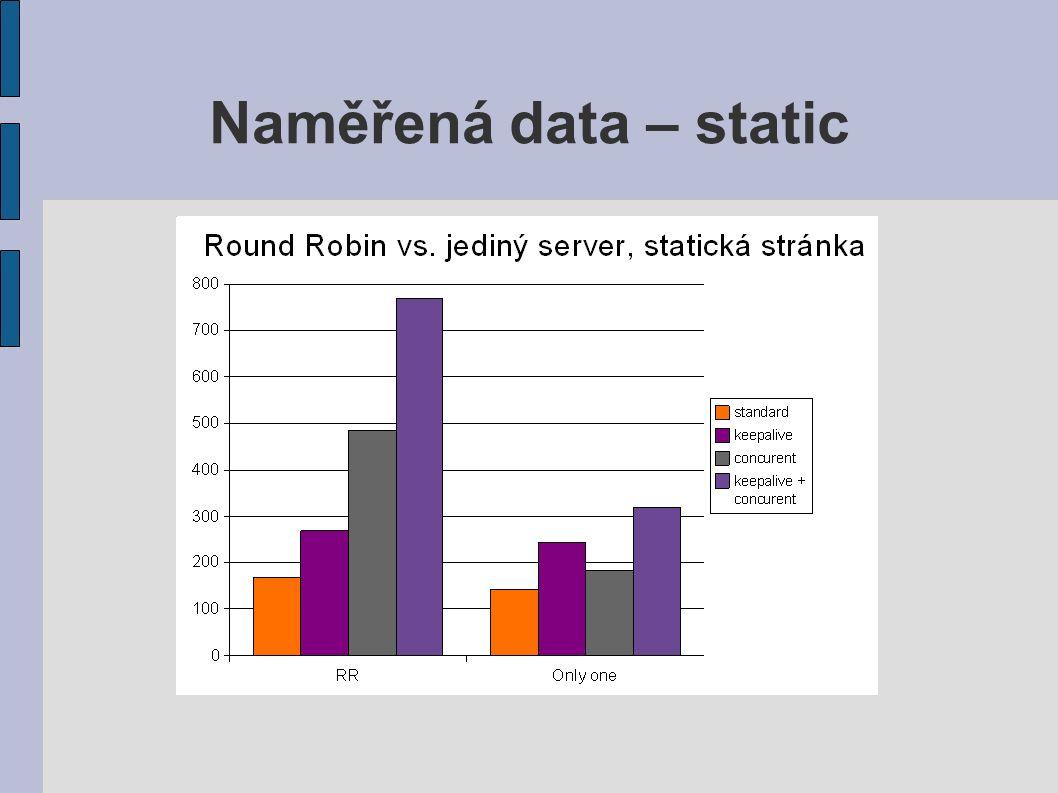 Naměřená data – static