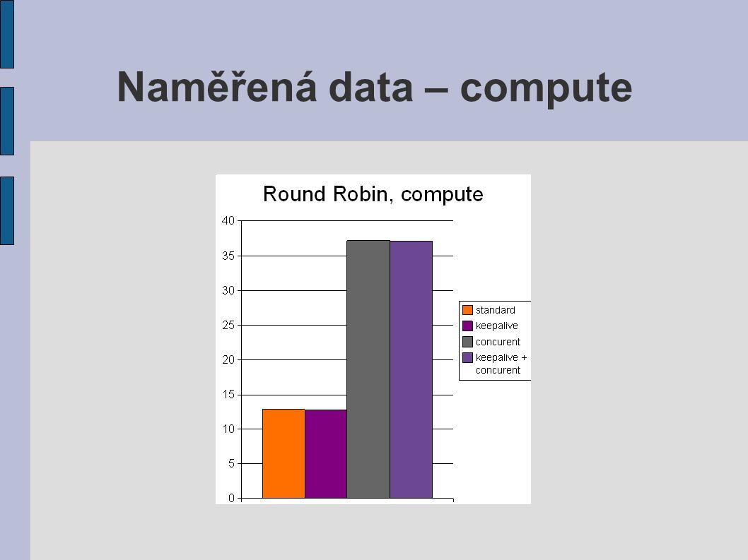 Naměřená data – srovnání