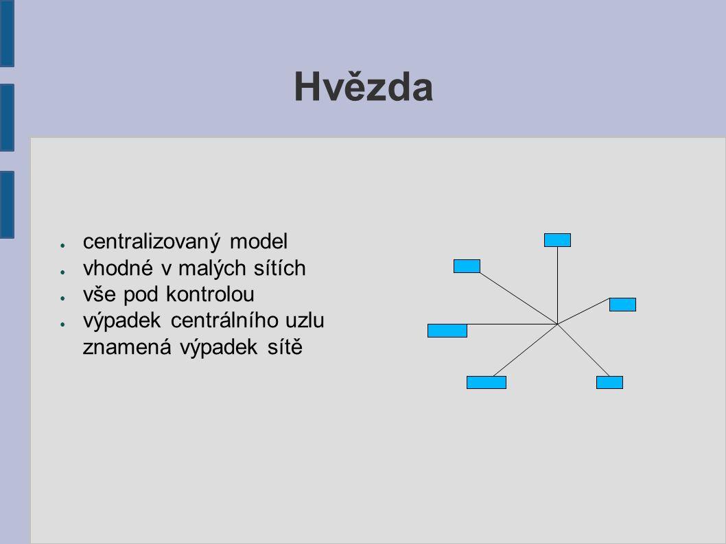 Hvězda ● centralizovaný model ● vhodné v malých sítích ● vše pod kontrolou ● výpadek centrálního uzlu znamená výpadek sítě