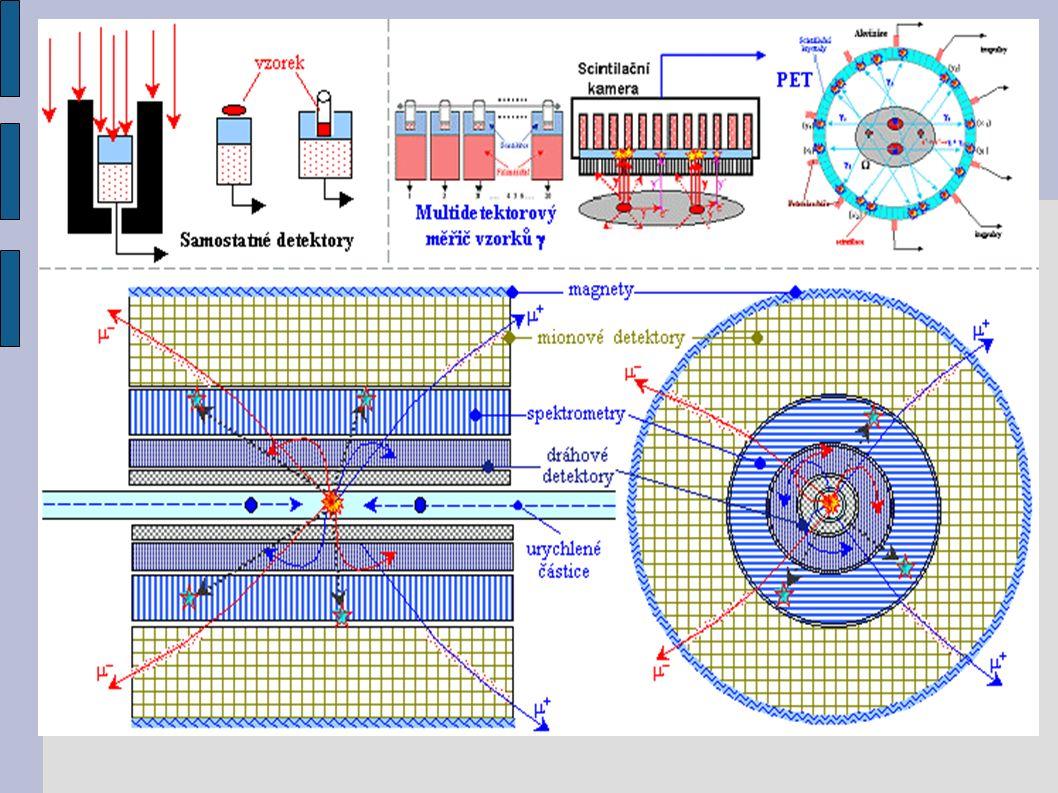 Charakteristiky radiometrických detektorů Mrtvá doba – je časový interval, během kterého detektor po průchodu částice nemůže zaznamenat další částici Detekční účinnost zařízení – je pravděpodobnost, že záření procházející detektorem bude zachyceno Prostorové rozlišení – určuje minimální vzdálenost dvou částic, které lze ještě rozlišit jako oddělené Časové rozlišení – určuje minimální časový interval mezi průchody dvou částic detektorem, které lze ještě rozlišit Energetické rozlišení – udává relativní rozdíl energií dvou částic, které mohou být ještě rozlišeny.
