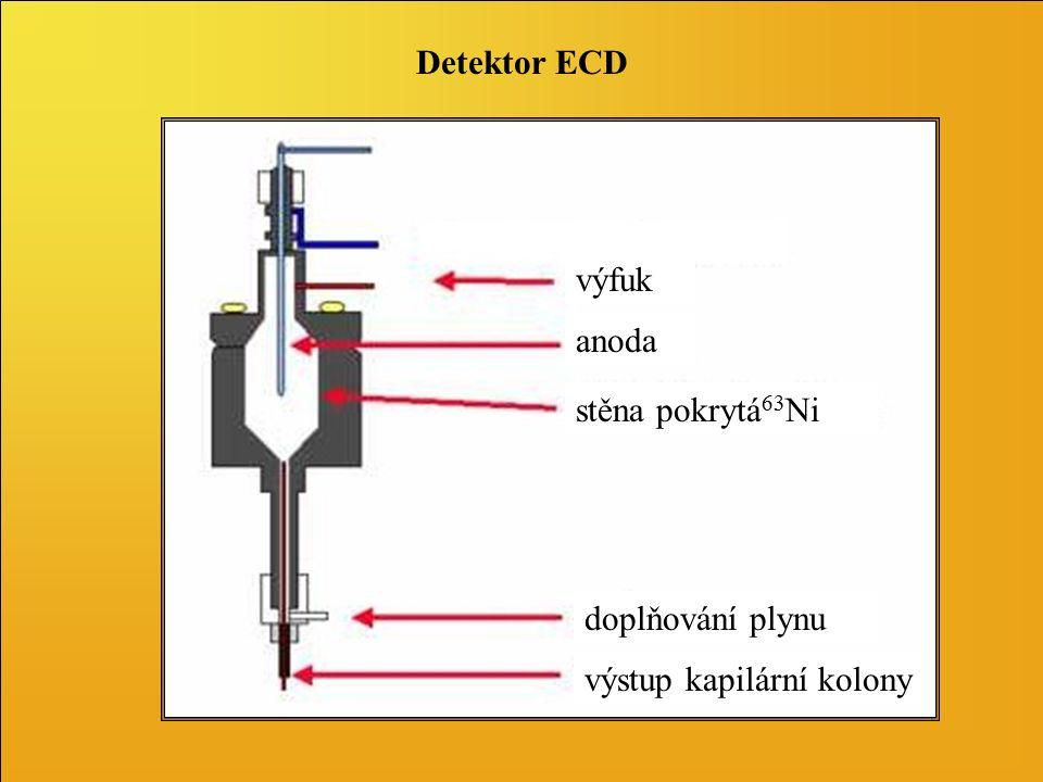 Detektor FID