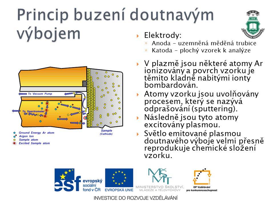  Elektrody: ◦ Anoda - uzemněná měděná trubice ◦ Katoda - plochý vzorek k analýze  V plazmě jsou některé atomy Ar ionizovány a povrch vzorku je těmito kladně nabitými ionty bombardován.