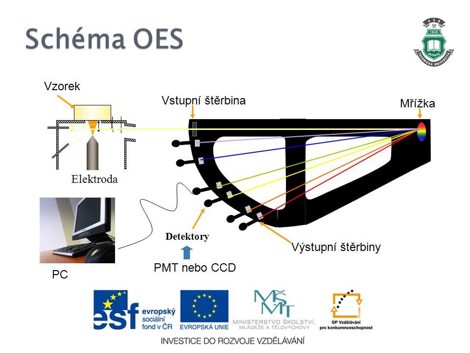 Schéma OES PC Mřížka Elektroda Detektory Vstupní štěrbina Vzorek Výstupní štěrbiny PMT nebo CCD
