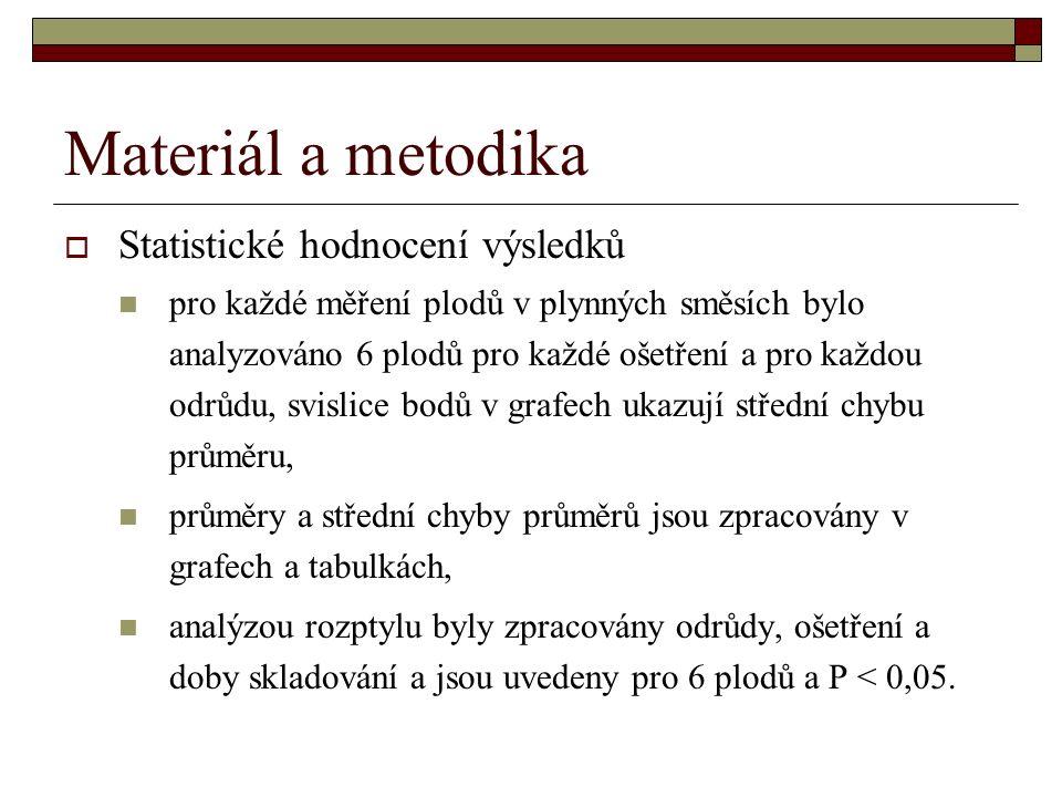 Materiál a metodika  Statistické hodnocení výsledků pro každé měření plodů v plynných směsích bylo analyzováno 6 plodů pro každé ošetření a pro každou odrůdu, svislice bodů v grafech ukazují střední chybu průměru, průměry a střední chyby průměrů jsou zpracovány v grafech a tabulkách, analýzou rozptylu byly zpracovány odrůdy, ošetření a doby skladování a jsou uvedeny pro 6 plodů a P < 0,05.