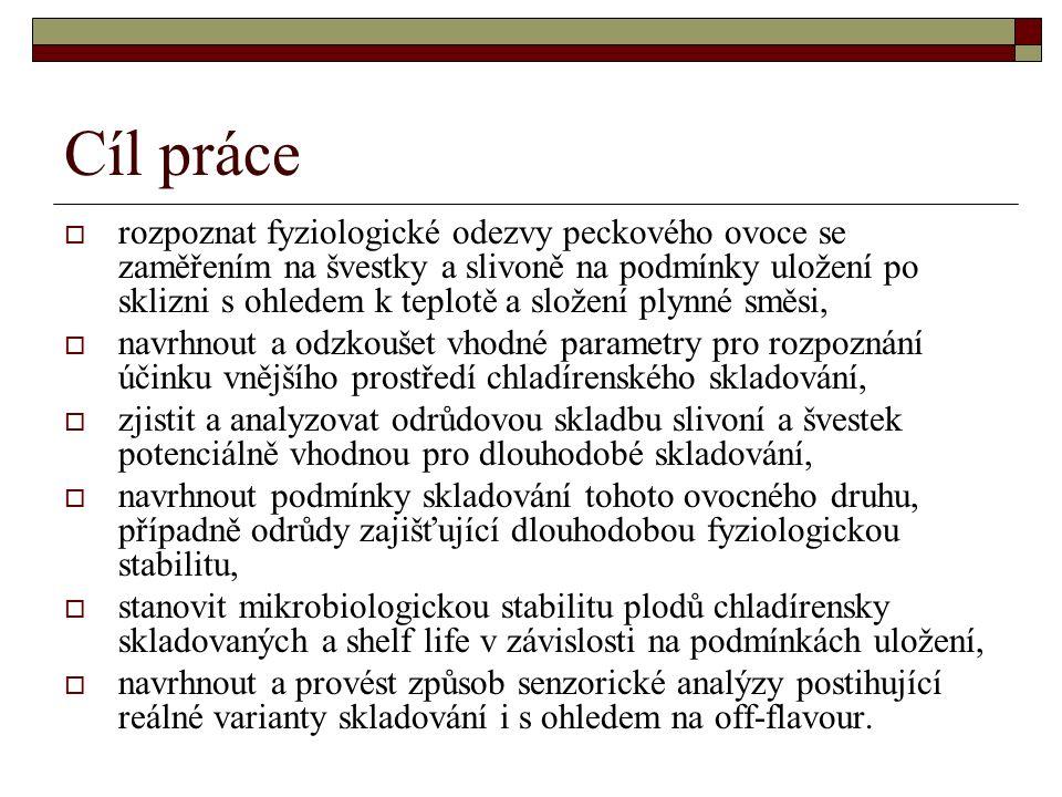 Pevnost plodů švestek ve vztahu k plynným směsím Graf 12: Penetrační pevnost dužniny plodů švestek odrůdy President uložených v atmosféře RA a ULO.