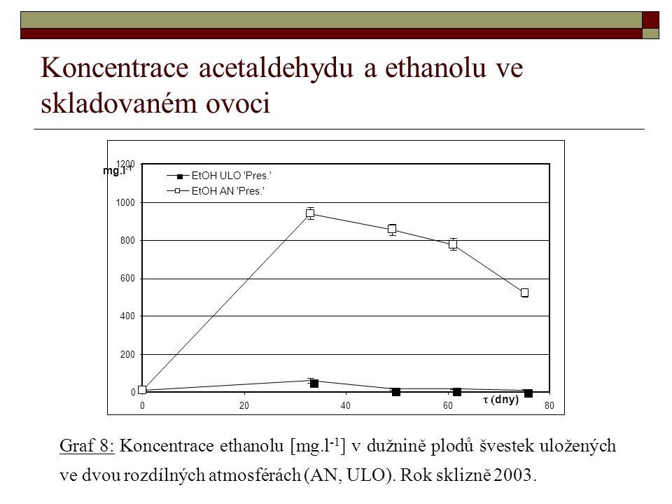 Koncentrace acetaldehydu a ethanolu ve skladovaném ovoci Graf 8: Koncentrace ethanolu [mg.l -1 ] v dužnině plodů švestek uložených ve dvou rozdílných atmosférách (AN, ULO).