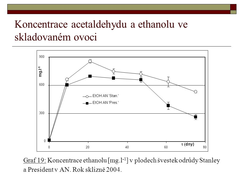 Koncentrace acetaldehydu a ethanolu ve skladovaném ovoci Graf 19: Koncentrace ethanolu [mg.l -1 ] v plodech švestek odrůdy Stanley a President v AN.