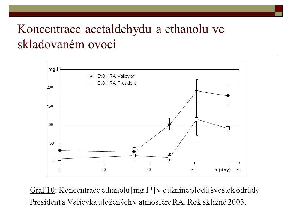 Koncentrace acetaldehydu a ethanolu ve skladovaném ovoci Graf 10: Koncentrace ethanolu [mg.l -1 ] v dužnině plodů švestek odrůdy President a Valjevka uložených v atmosféře RA.