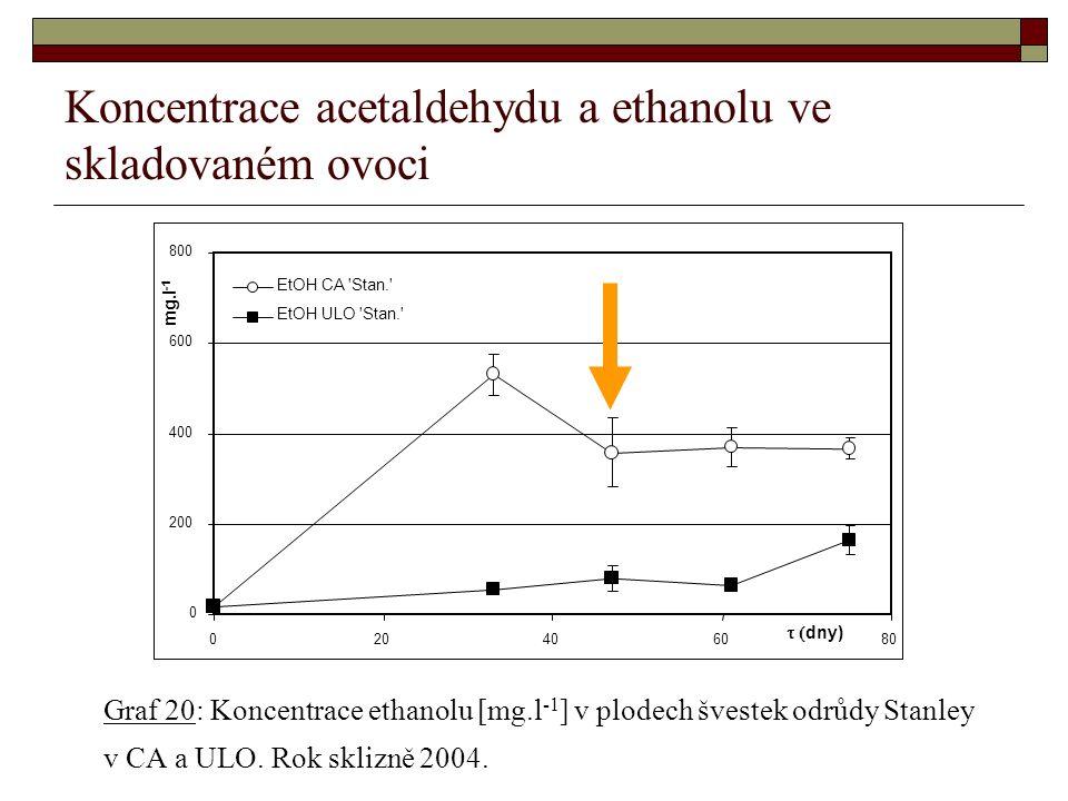 Koncentrace acetaldehydu a ethanolu ve skladovaném ovoci Graf 20: Koncentrace ethanolu [mg.l -1 ] v plodech švestek odrůdy Stanley v CA a ULO.