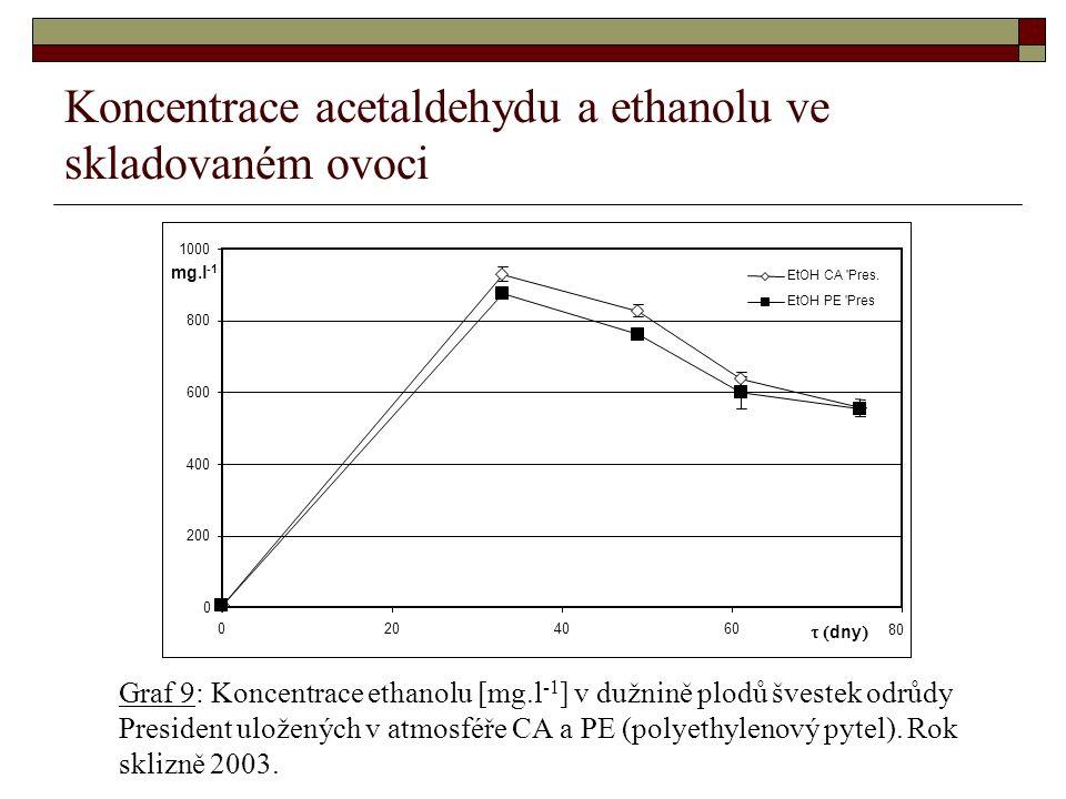 Koncentrace acetaldehydu a ethanolu ve skladovaném ovoci Graf 9: Koncentrace ethanolu [mg.l -1 ] v dužnině plodů švestek odrůdy President uložených v atmosféře CA a PE (polyethylenový pytel).