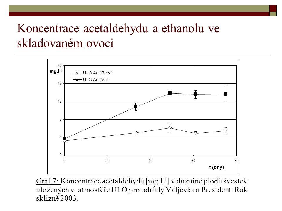 Koncentrace acetaldehydu a ethanolu ve skladovaném ovoci Graf 7: Koncentrace acetaldehydu [mg.l -1 ] v dužnině plodů švestek uložených v atmosféře ULO pro odrůdy Valjevka a President.