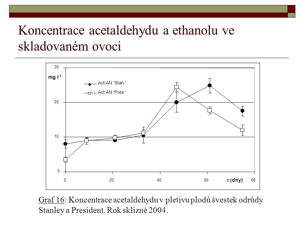 Koncentrace acetaldehydu a ethanolu ve skladovaném ovoci Graf 16: Koncentrace acetaldehydu v pletivu plodů švestek odrůdy Stanley a President.