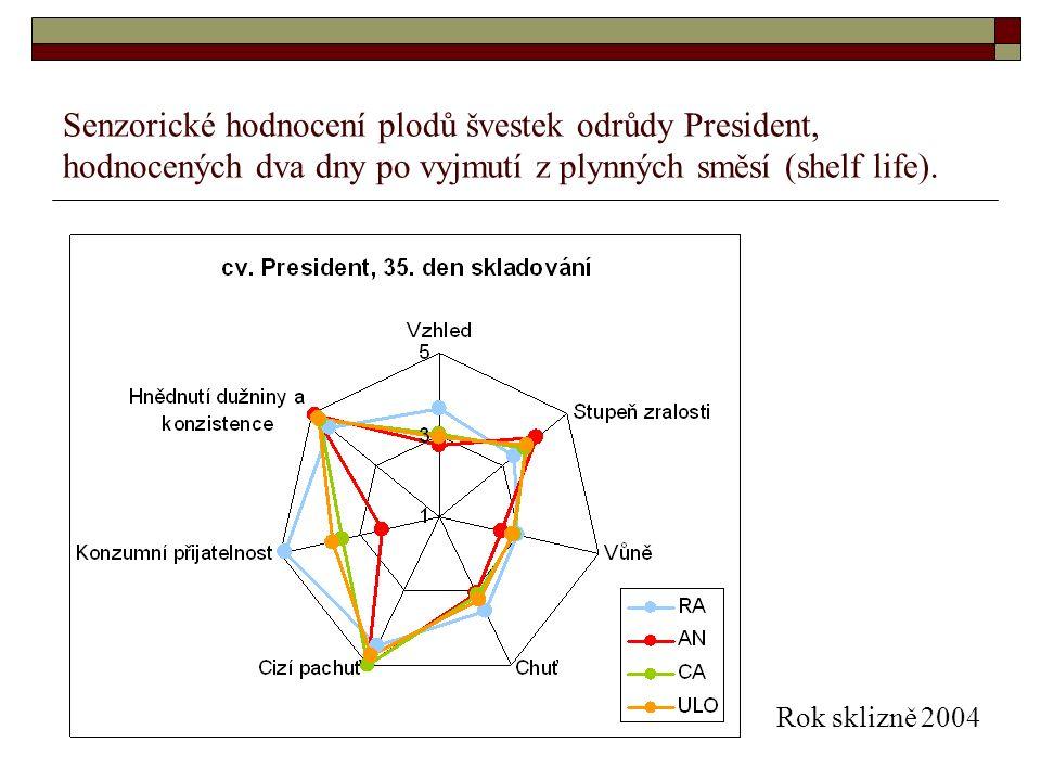 Senzorické hodnocení plodů švestek odrůdy President, hodnocených dva dny po vyjmutí z plynných směsí (shelf life).
