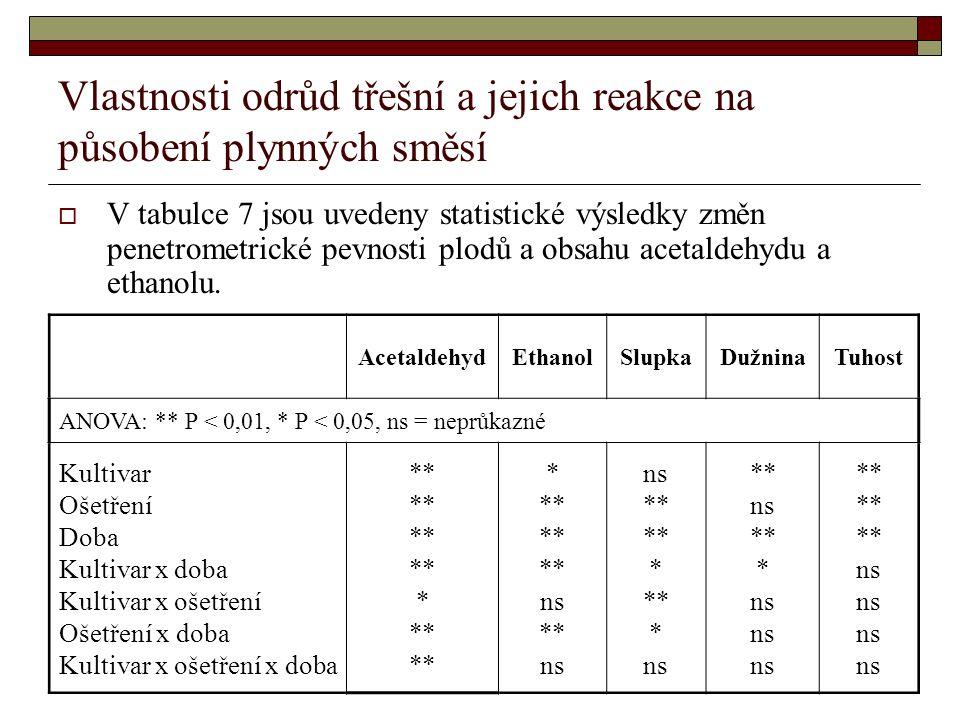 Vlastnosti odrůd třešní a jejich reakce na působení plynných směsí  V tabulce 7 jsou uvedeny statistické výsledky změn penetrometrické pevnosti plodů a obsahu acetaldehydu a ethanolu.