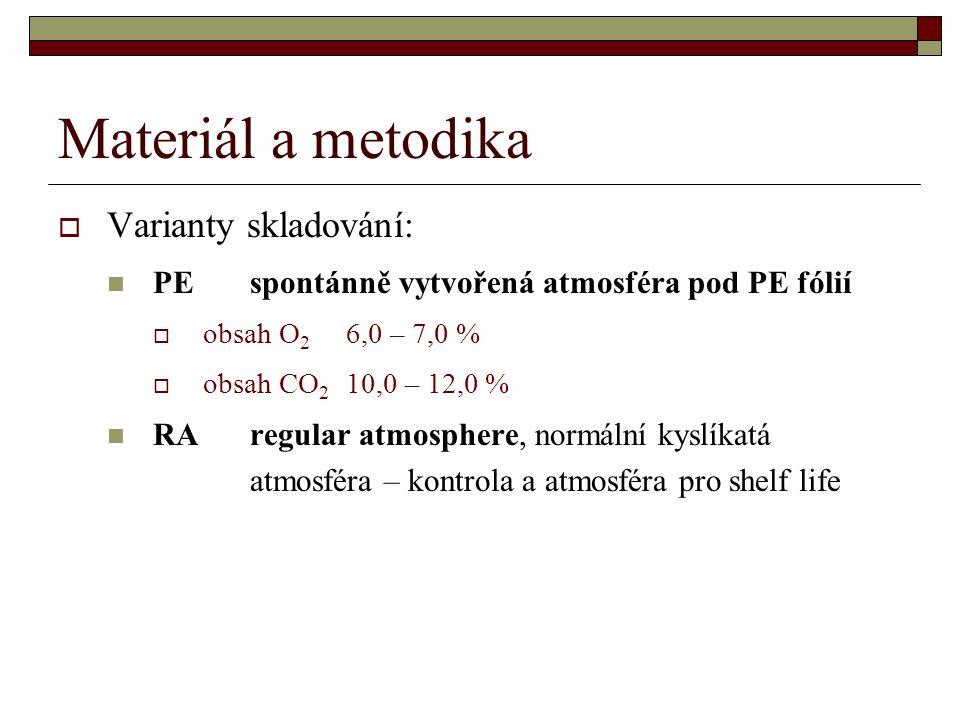 Materiál a metodika  Varianty skladování: PEspontánně vytvořená atmosféra pod PE fólií  obsah O 2 6,0 – 7,0 %  obsah CO 2 10,0 – 12,0 % RAregular atmosphere, normální kyslíkatá atmosféra – kontrola a atmosféra pro shelf life