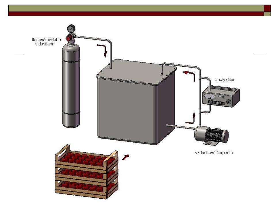 Výsledky a diskuze  Koncentrace acetaldehydu a ethanolu ve skladovaném ovoci etanol se vytváří glykolytickým štěpení fosforylované glukózy po vznik pyruvátu nalezení LOL (Low Oxygen Limit) - nejnižšího kyslíkového limitu - souvisí s efektivním využitím nejnižší koncentrace kyslíku, která se neprojevuje v látkovém metabolismu výraznější tvorbou ethanolu když byla koncentrace kyslíku 0,2 – 0,5 %, pak se to v průběhu skladování projevilo lineární produkcí ethanolu (graf 8 a 19) až do ukončení působení velmi nízkého obsahu kyslíku (zrušení varianty ošetření AN)