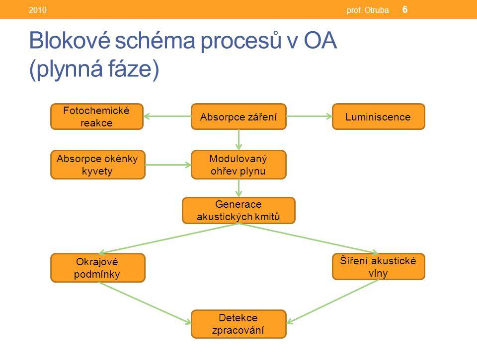 Blokové schéma procesů v OA (plynná fáze) 2010prof.