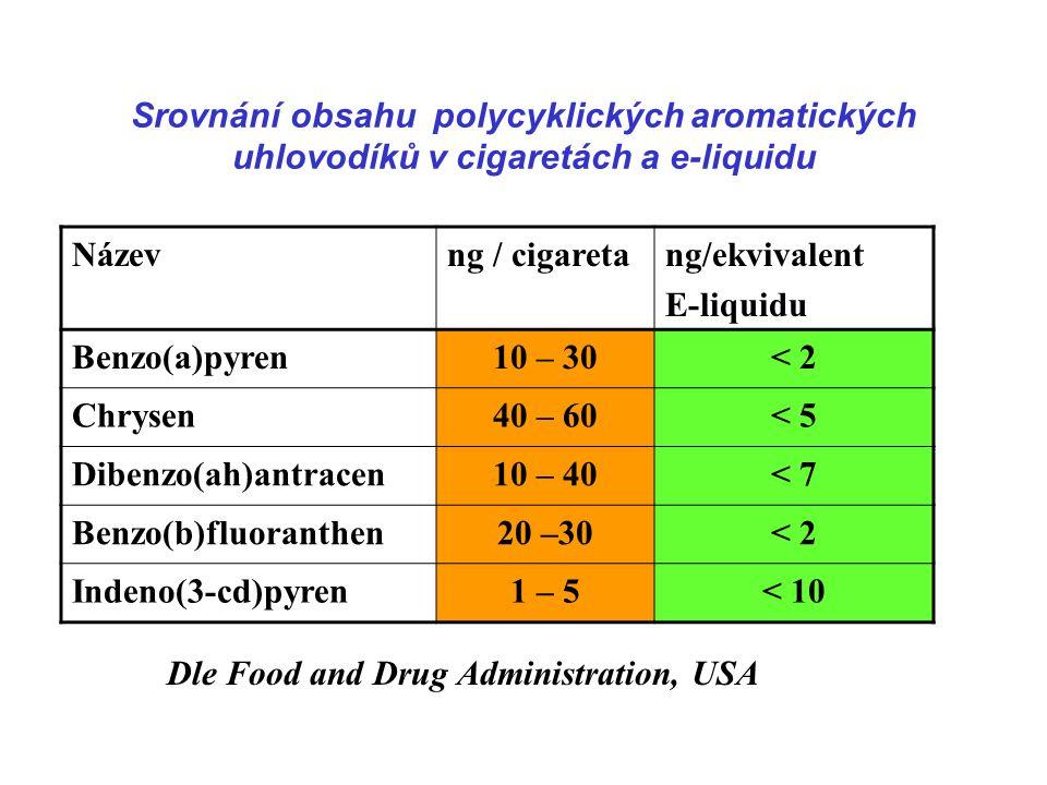 Srovnání obsahu polycyklických aromatických uhlovodíků v cigaretách a e-liquidu Názevng / cigaretang/ekvivalent E-liquidu Benzo(a)pyren10 – 30< 2 Chrysen40 – 60< 5 Dibenzo(ah)antracen10 – 40< 7 Benzo(b)fluoranthen20 –30< 2 Indeno(3-cd)pyren1 – 5< 10 Dle Food and Drug Administration, USA