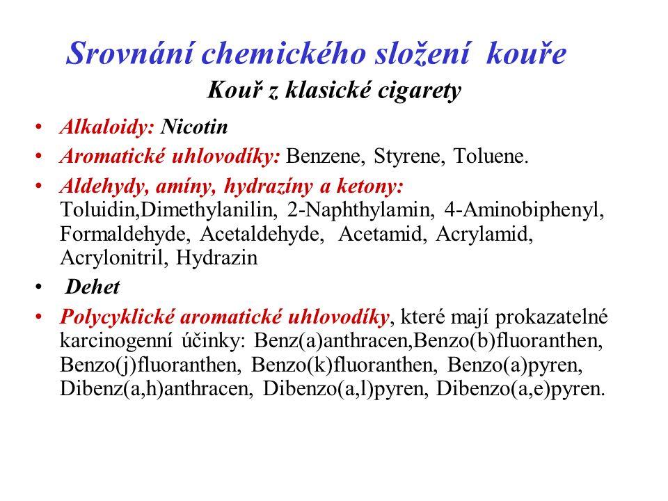 Srovnání chemického složení kouře Kouř z klasické cigarety Alkaloidy: Nicotin Aromatické uhlovodíky: Benzene, Styrene, Toluene.